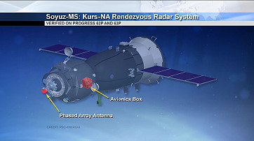 Soyuz MS upgrades